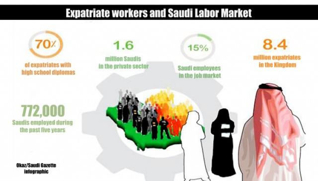 Jak pracują Saudyjczycy