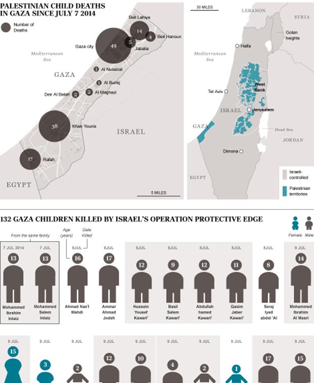 http://www.avgi.gr/documents/10179/0/gaza_infographic_deadchildren/b33e136c-797d-4e11-934a-ededcc142ce1?t=1406068017113