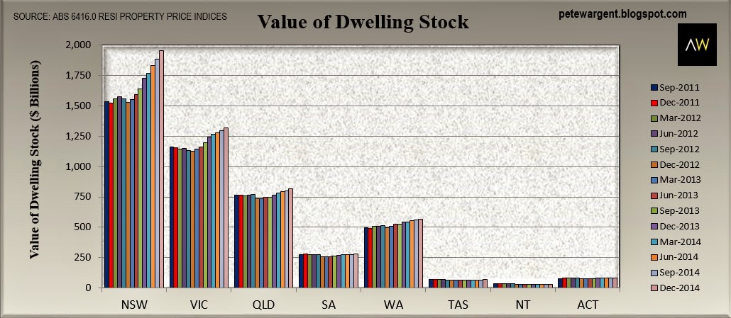 Value of owned dwelling stock