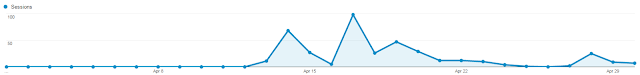 Screenshot of Reddit referral traffic for the month of April at And Next Comes L
