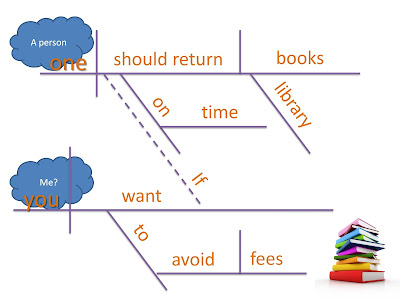A sentence diagram that clearly points out the shift in pronoun case between one clause and another.