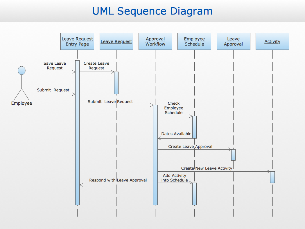 Sequence Diagram Examples The Information And Communication Technology