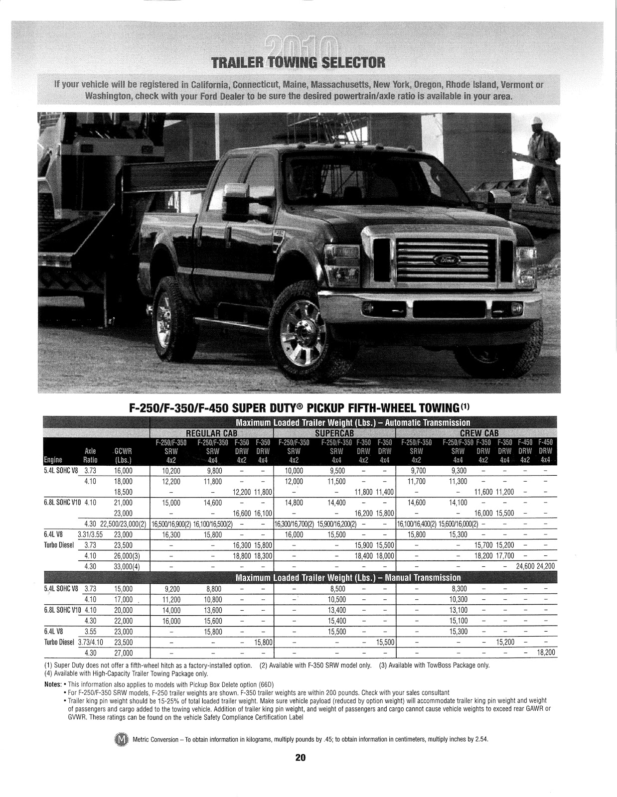 F350 Towing Capacity >> Ed Koehn Ford Lincoln: 2010 Ford Super Duty Pickup Towing Guide