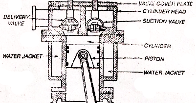 Mechanical Details Reciprocating Air Compressor
