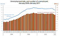 Unemplyment Rate and Number of Unemployed January 2008 to January 2011