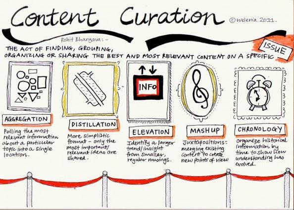 conten marketing curation