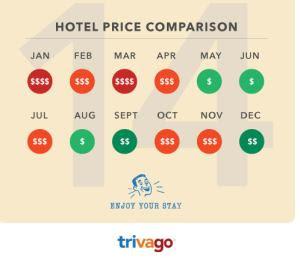 confronto prezzi alberghi