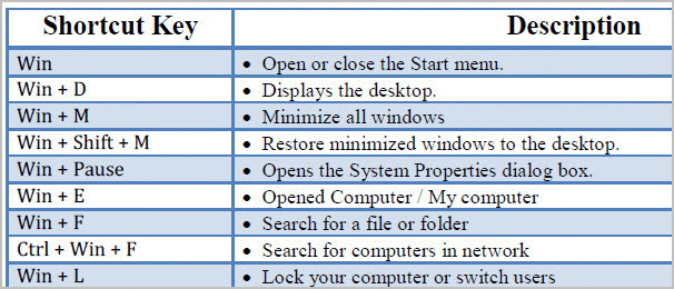 windows 7 installation shortcut keys