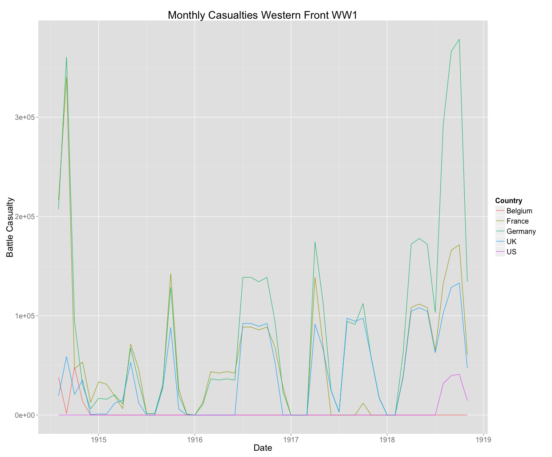 Western Front Battle Exchange Rates