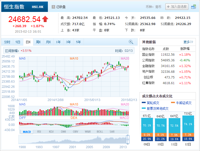 中国株コバンザメ投資 香港ハンセン指数20150213