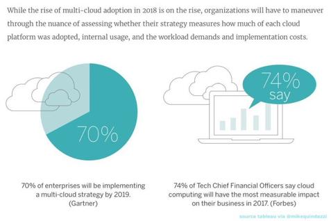 70% #enterprise will adopt multi #cloud