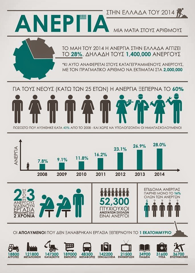 Ανεργία : Επίσημα στατιστικά στοιχεία 2014