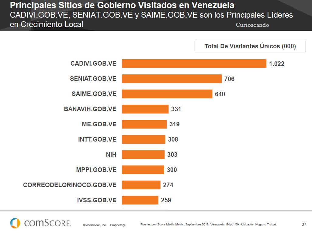 gobierno de venezuela en linea: