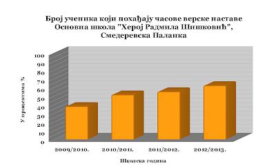 grafikon_verska