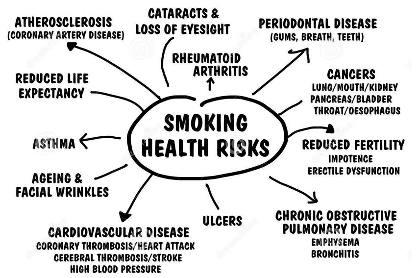 Smoking Effects