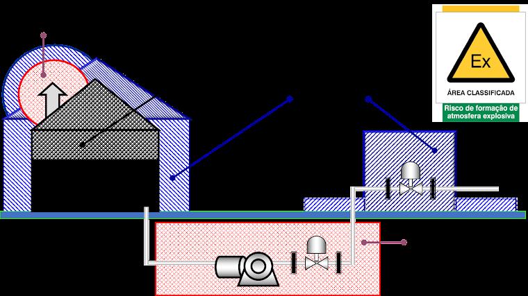 Desenho de classificação de áreas dos tipos Zona 0, 1 e 2 - Elevação.