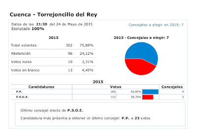 Resultados elecciones Torrejoncillo del Rey