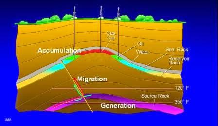 Teori Pembentukan Minyak Bumi dan Gas Bumi