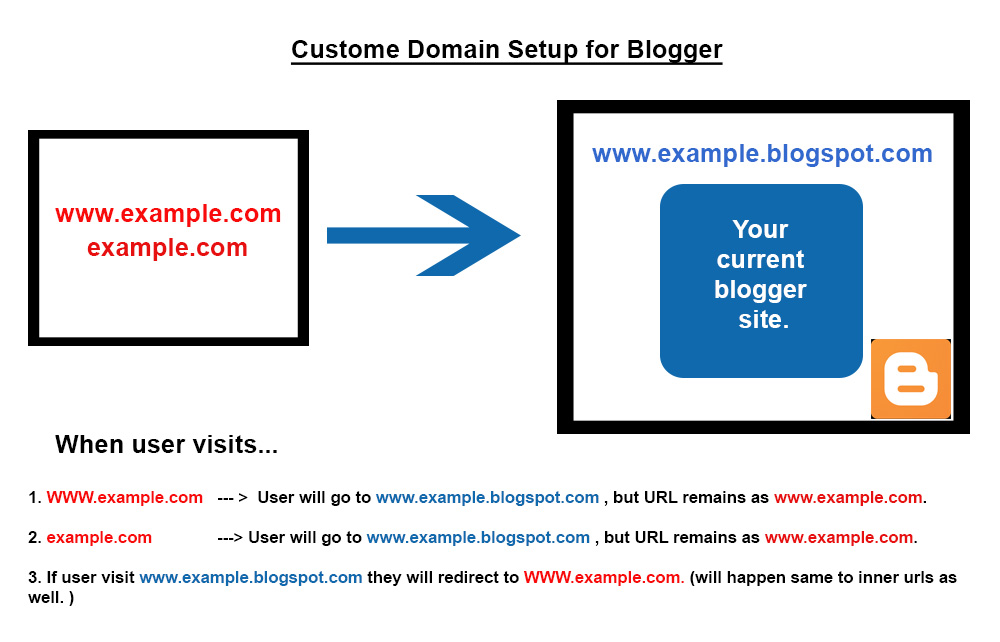 Custome domain setup for blogger