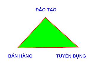 Tam+Giac+Vang Cách giảm cân của siêu mẫu