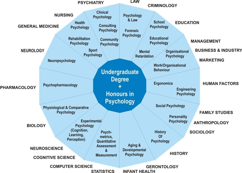 Personality psychology is a field of study of psychology