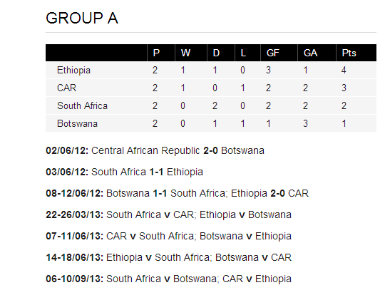 Ethiopia 2014 World cup