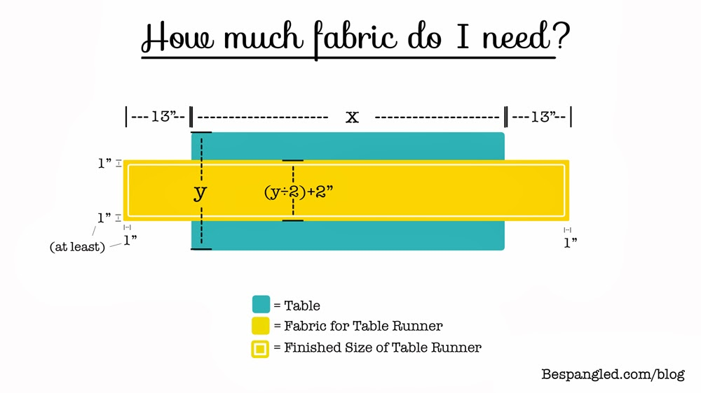 how much fabric do i need to make a table runner