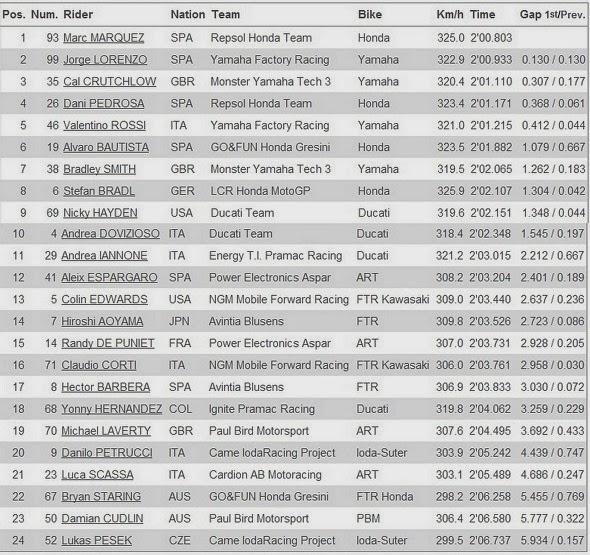 Hasil Free Practice 4 MotoGP Sirkuit Sepang Malaysia 2013