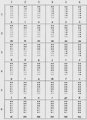 Sistema de escritura braille historia de los inventos info urtaz Images