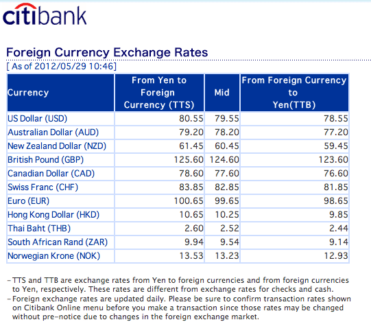 Citibank credit card forex rates