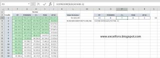 Excel y el reparto de escaños.. una aplicación del sistema D'Hondt.