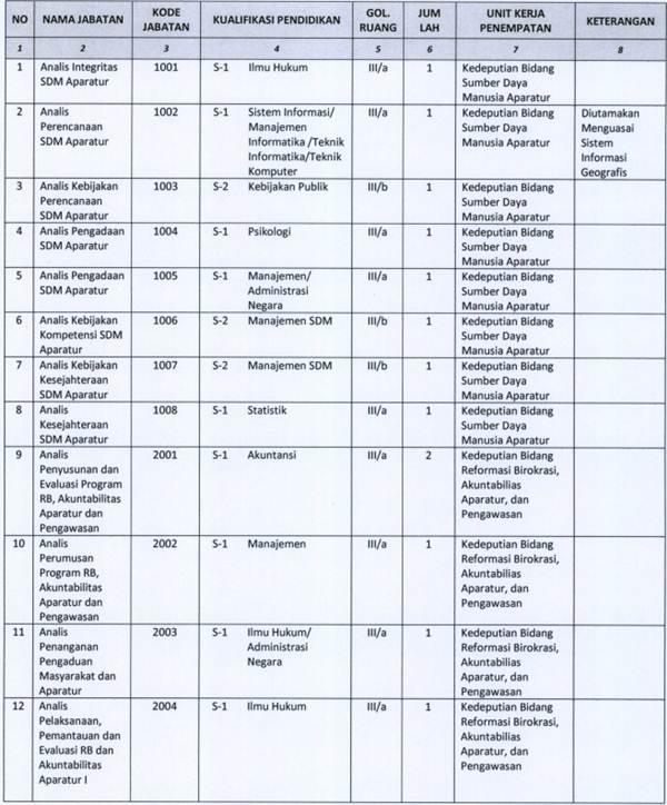 Seleksi Penerimaan CPNS Kementerian Pendayagunaan Aparatur Negara dan Reformasi Birokrasi - September 2013