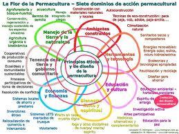 Informaciòn sobre Permacultura y màs - Ecologìa Activa