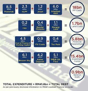1MDB: SEKILAS FAKTA YANG NYATA