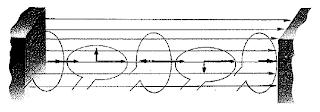 Inducción electromagnética 3