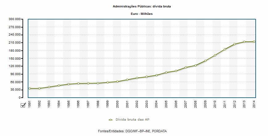 divida publica bruta portugal milhões