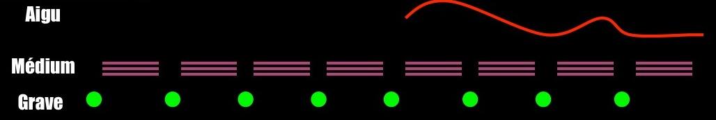 musicogramme