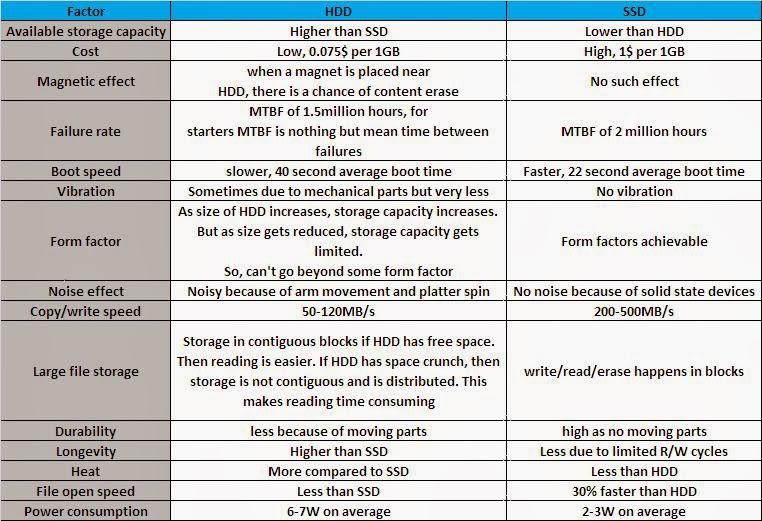 Embedded Systems Design: SSD vs HDD