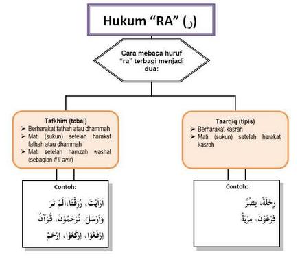 Hukum Bacaan Ra' Tafkhim, Tarqiq dan jawazul wajhain + Contoh