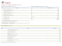 Vanguard Convertible Securities Fund (VCVSX)