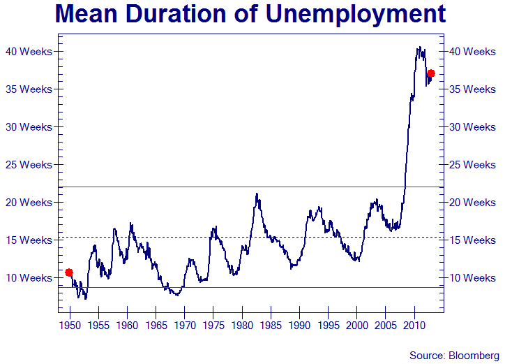 More Bureau Of Labor Statistics Data Manipulation - mean duration of unemployment