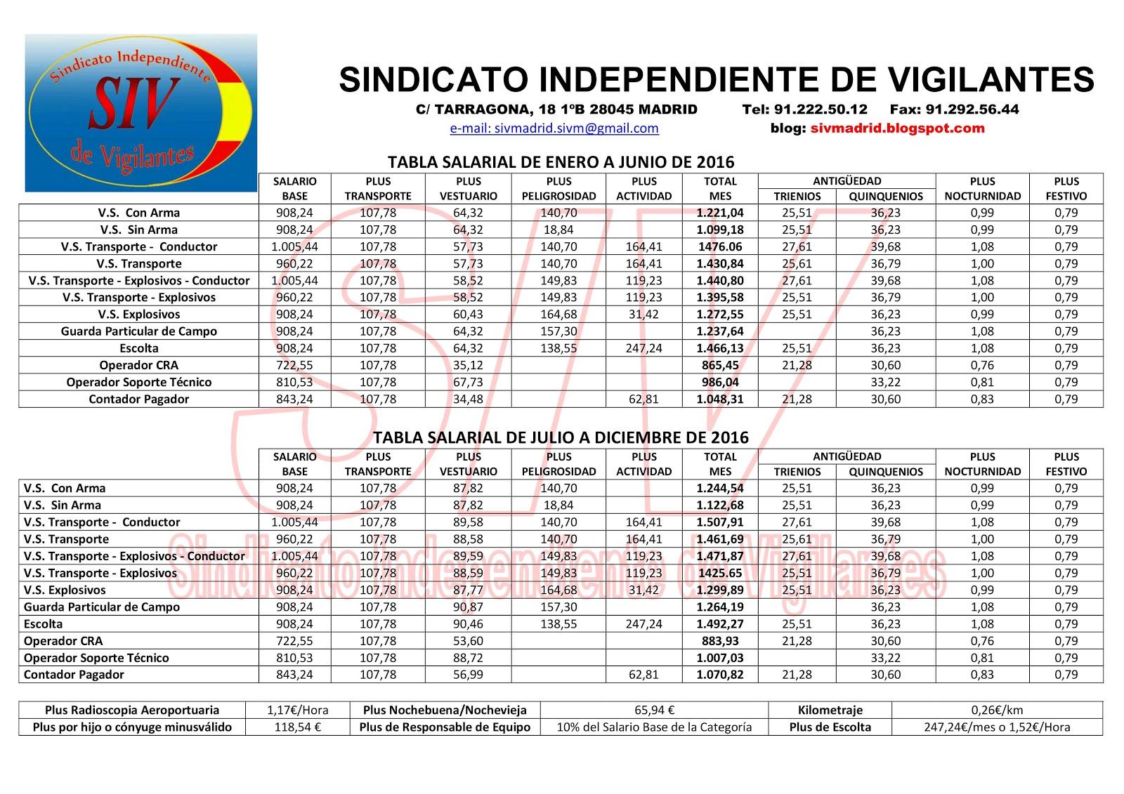 Tabla salarial 2016