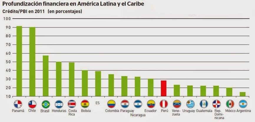 profundizacion-financiera-en-america-latina-y-el-caribe