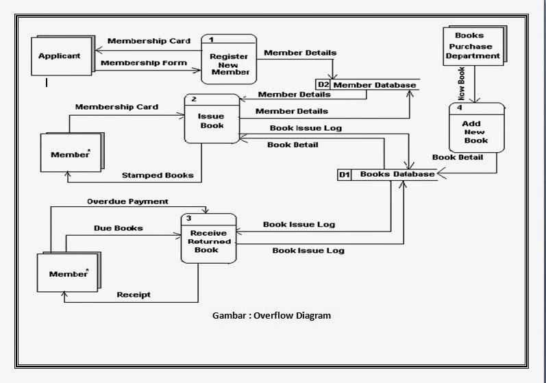 Tugas tugas softskill penjelasan dfd buat diagram level satu ccuart Image collections