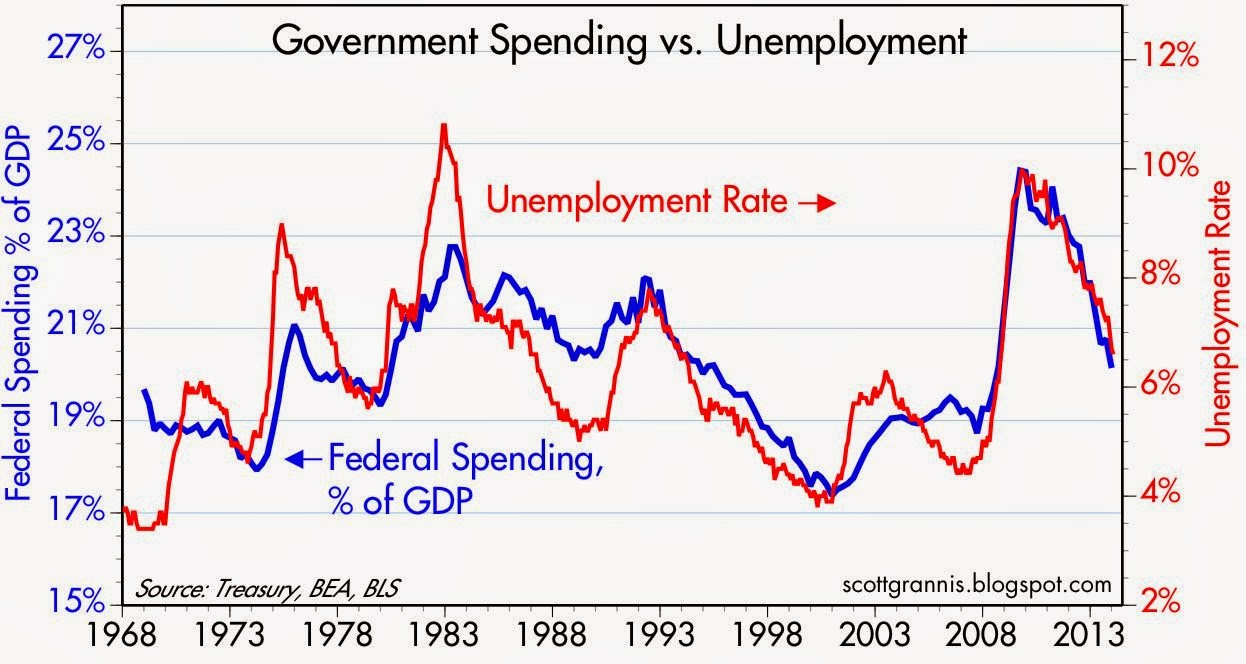 Calafia beach pundit more great budget news points to a supply the still prevailing keynesian wisdom will it ever be vanquished holds that a decline in spending relative to budgeted baselines of such magnitude would pooptronica