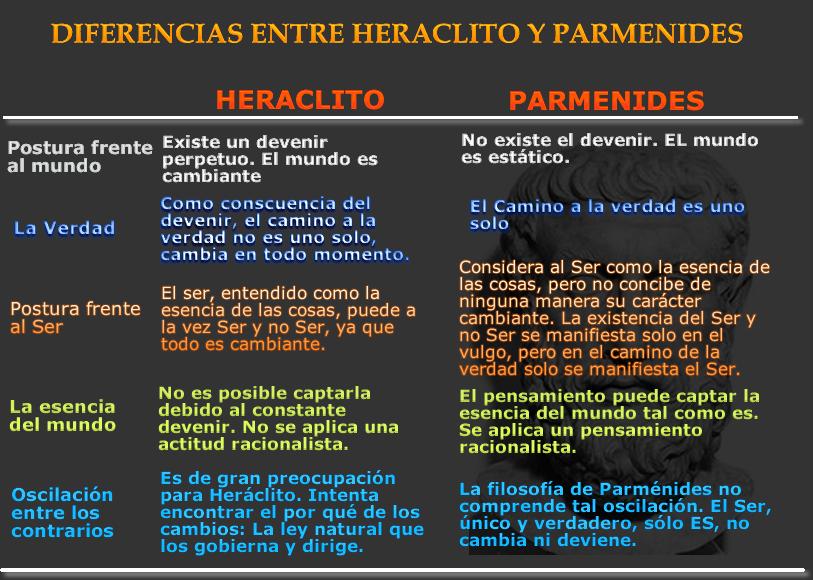 Cuadro diferencias y similitudes entre herclito y for Diferencia entre halla y living room