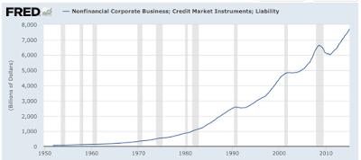 The High Risk Debt Bubble
