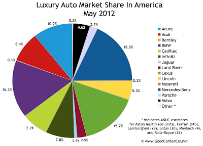 U.S. May 2012 luxury auto brand market chart