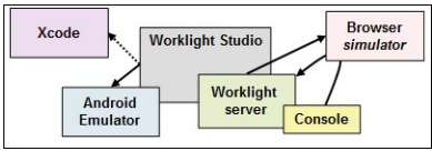 Overview of Worklight