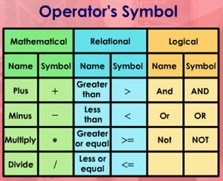 Symbols : These operators have